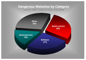 Web design by category